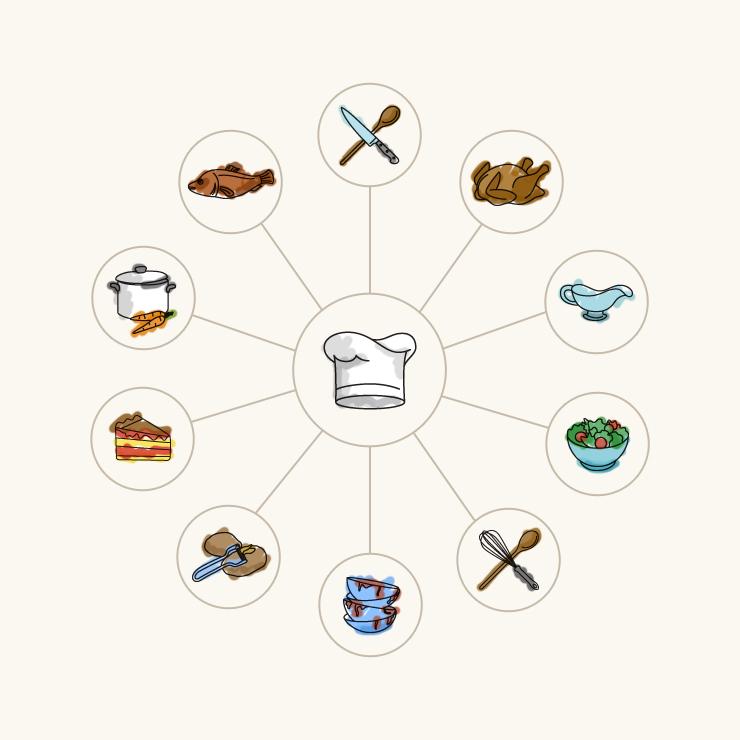Brigade de Cuisine